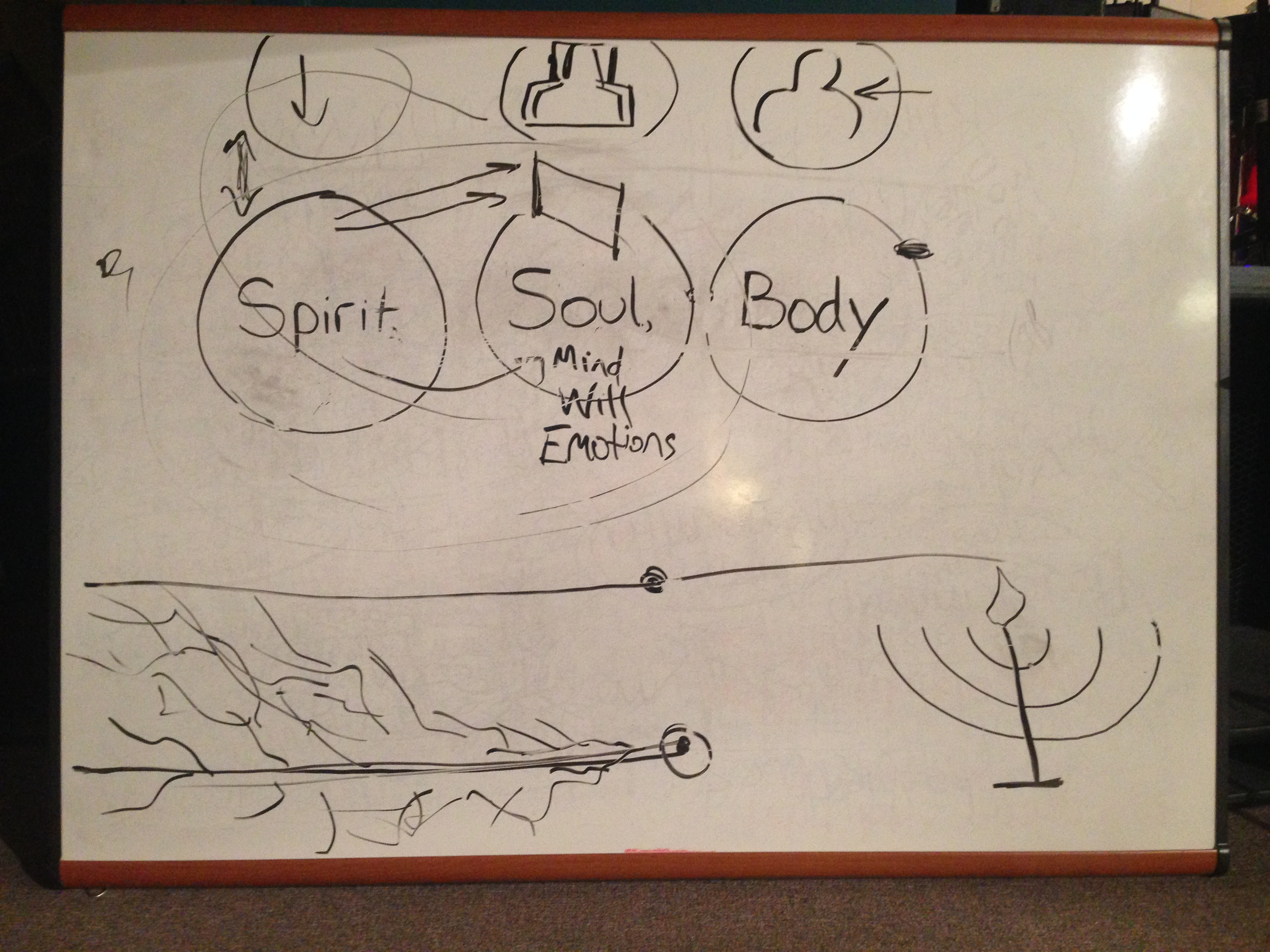 Health and the Body, Soul & Spirit